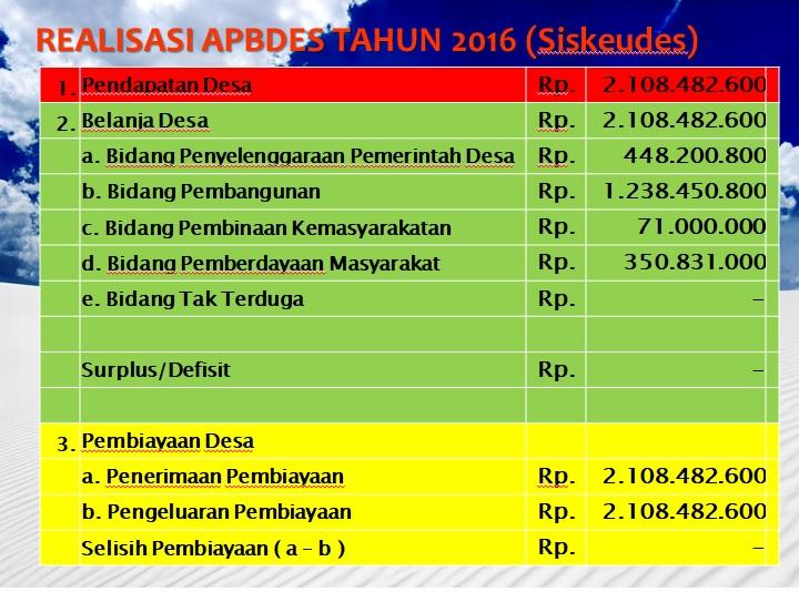 Struktur APBDes Tahun 2016