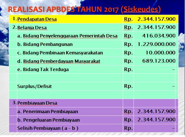 Struktur APBDes Tahun 2017