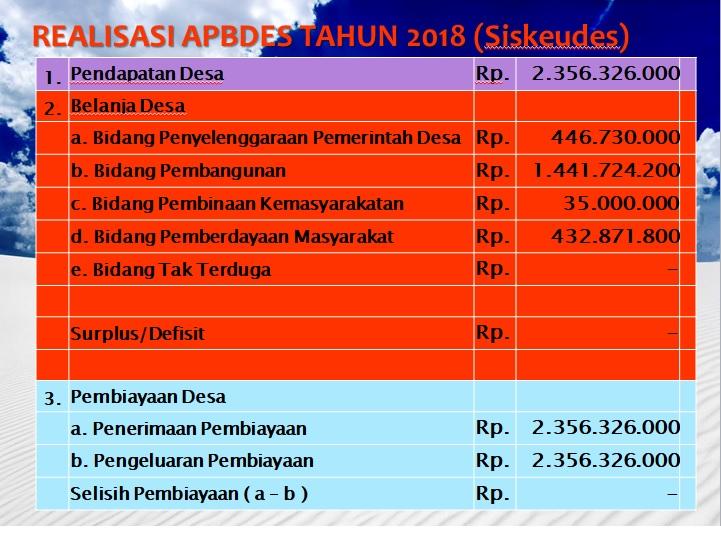 Struktur APBDes Tahun 2018